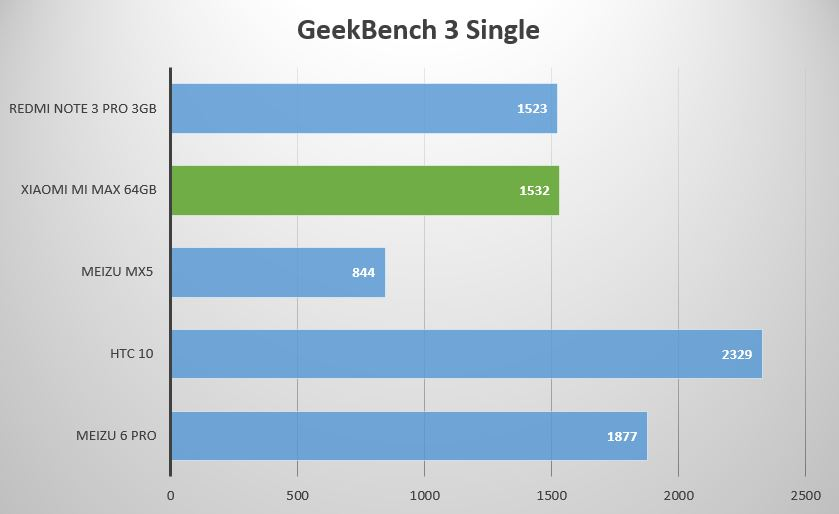 geekbench_3_single.JPG
