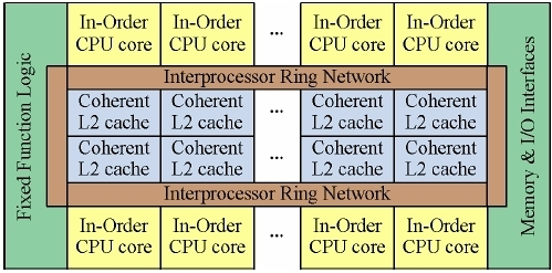 intel_larrabee_architecture_diagram