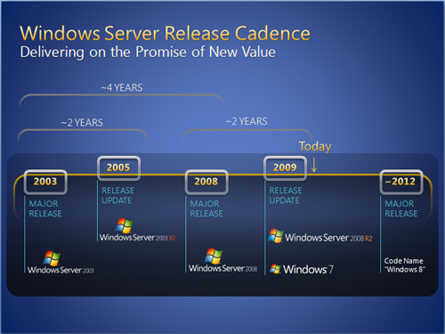 windows8roadmap
