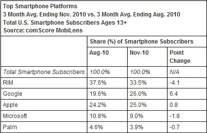 comscore-phoneplatform-november2010