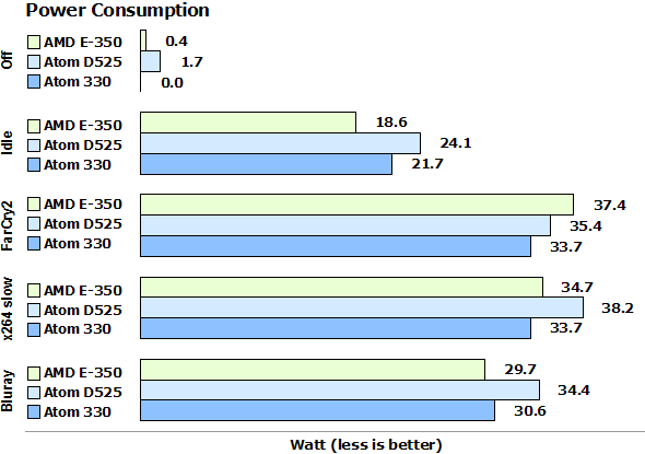E-350_vs_D525_power