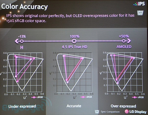 lg true hd color accuracy comparison