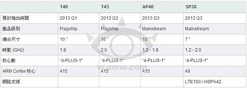 nvidia tegra 4 2013 roadmap