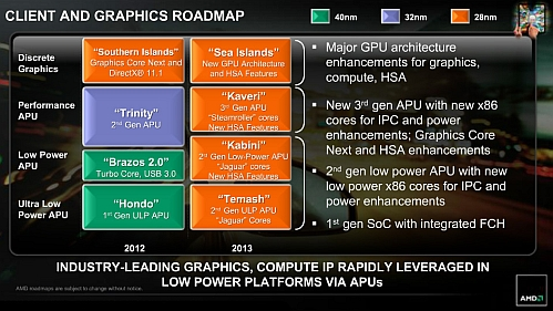amd 2012-2013 client and graphics roadmap