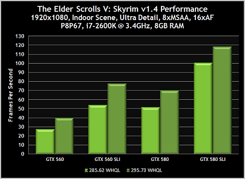 geforce 295.73 skyrim indoor benchmark