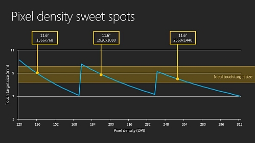windows 8 resolution sweet spots