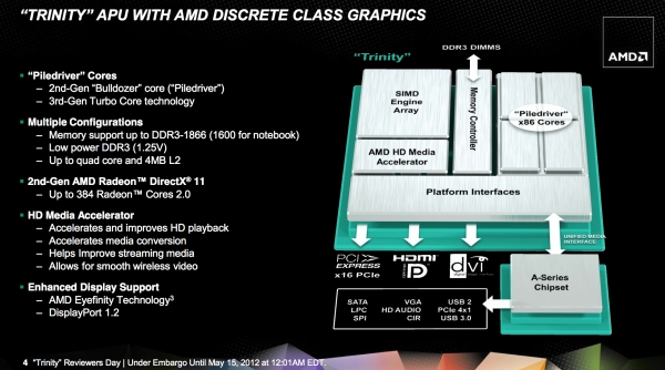 amd trinity overview