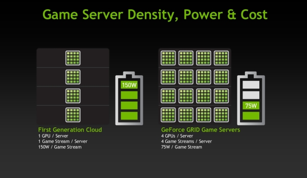 nvidia geforcegrid power