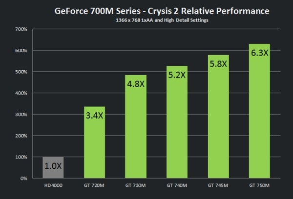 nvidia geforce700m 1