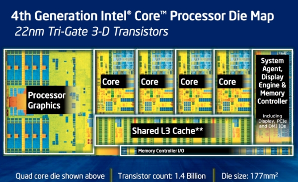 intel haswell diagram