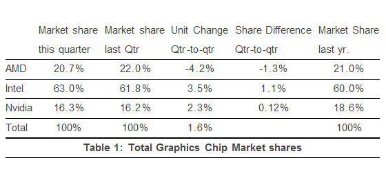JPR graphics chips shipments Q3 2013