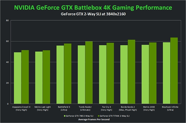 nvidia GeforceBattlebox 3