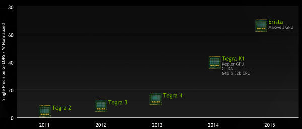 tegra-roadmap-2014