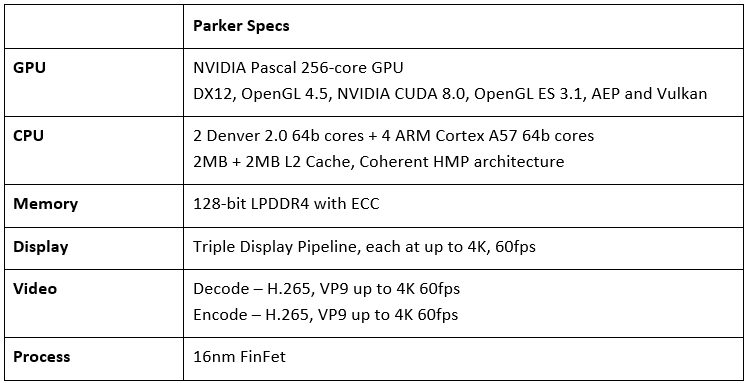 parker specifications two