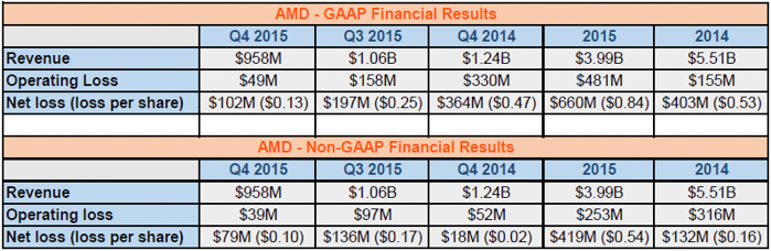 amd q4 2015 earnings