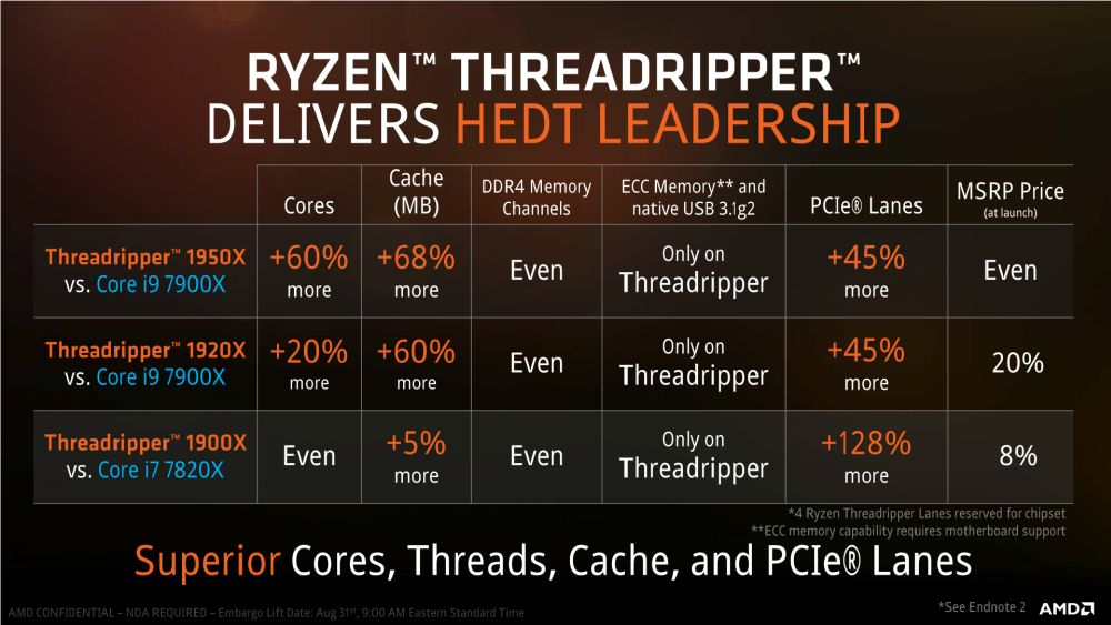 AMD Threadripper1900X 3