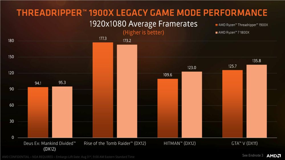 AMD Threadripper1900X 4