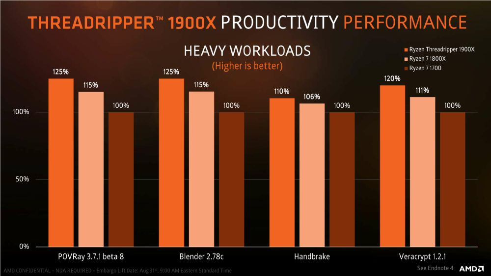 AMD Threadripper1900X 5