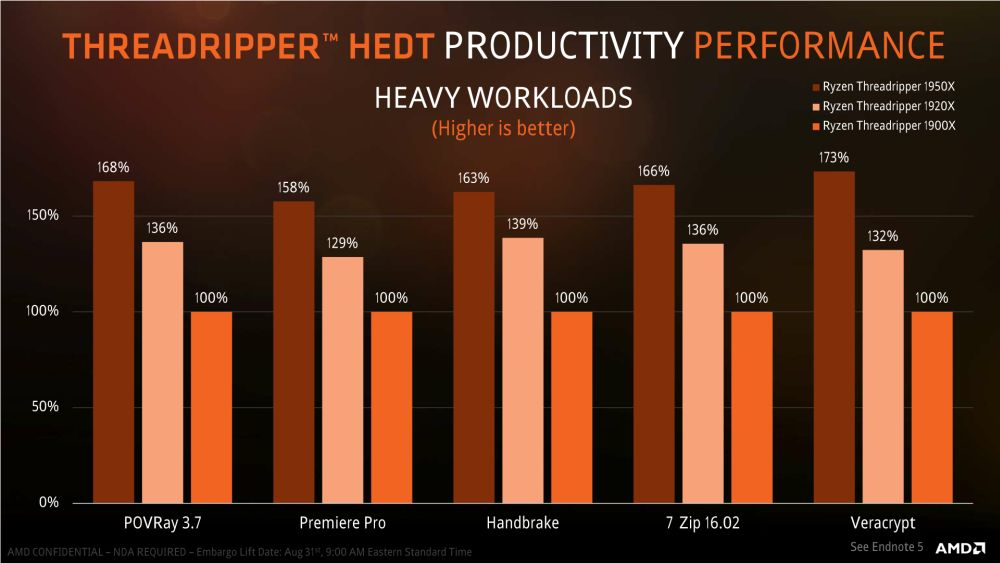 AMD Threadripper1900X 7