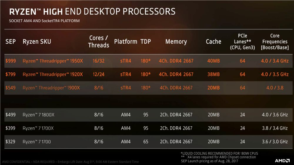 AMD Threadripper1900X 8