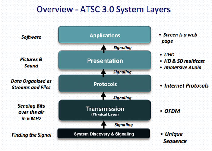 atsc 3.0 layers overview