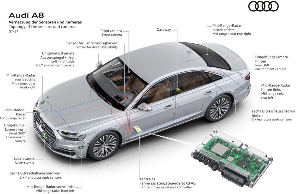 Audi A8 Is The First Level 3 Autonomous Car