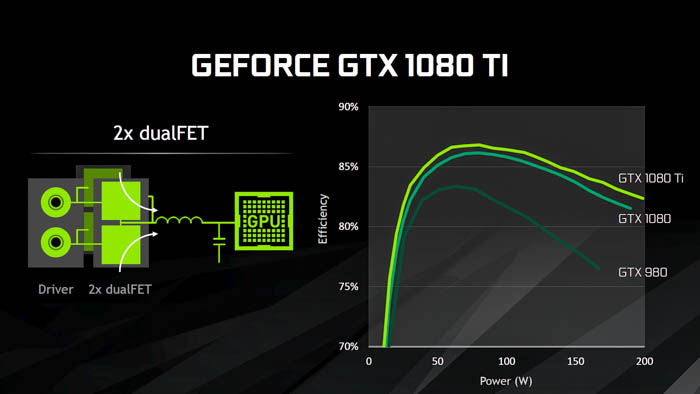 gtx 1080 ti power efficiency