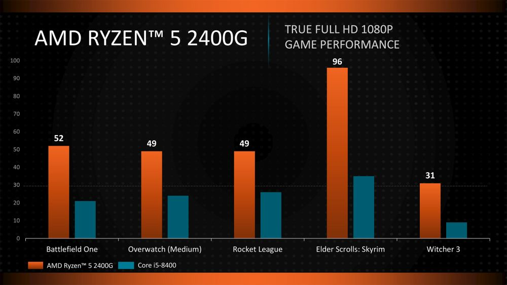 AMD Introduces New Processors at CES