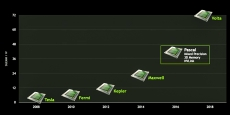 "Nvidia faces ""favorable"" GPU trends going into 2016"