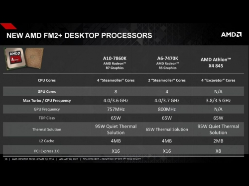AMD also announces new Athlon X4 845 US $70 CPU