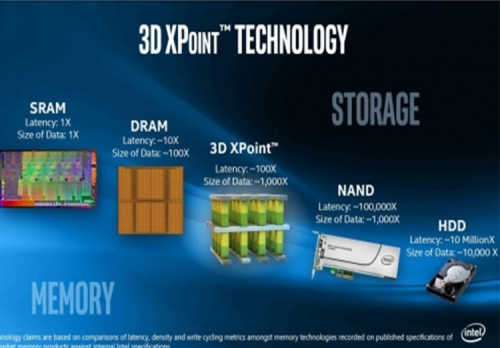 Intel spills the beans on Optane requirements