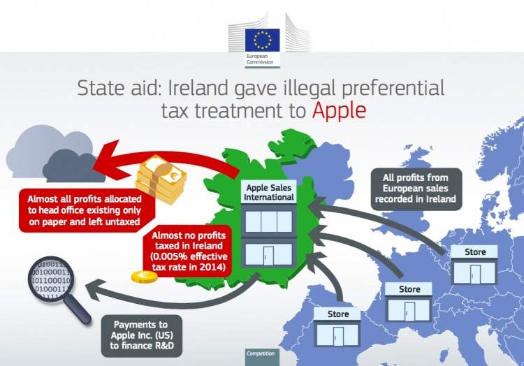 Apple agrees to pay Ireland €13bn in back taxes after European Union challenge