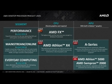AMD launches two new Kaveri APUs