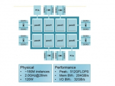 Phytium 64-core ARM chip announced