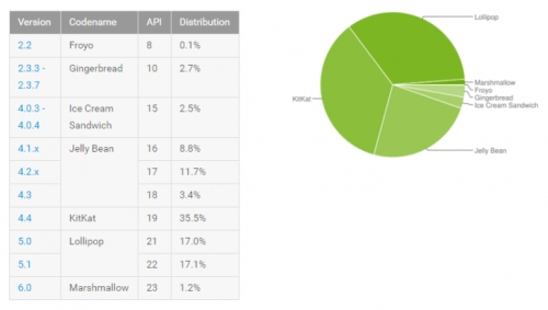 Android 6.0 now on 1.2 percent of Android gear