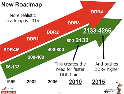 ddr4_technology_roadmap