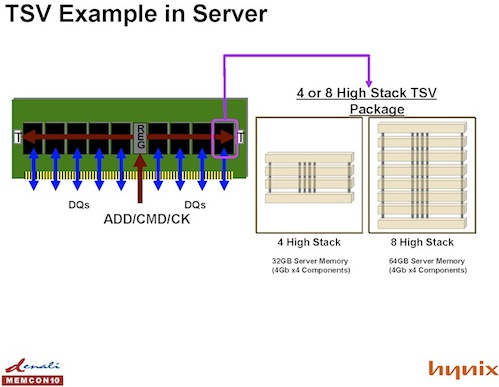 ddr4_tsv_example