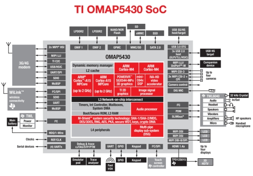 ti omap5430 soc diagram