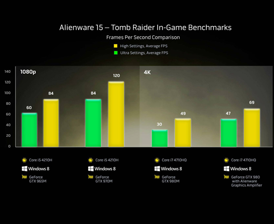 Alienware 15 Tomb Raider Benchmarks