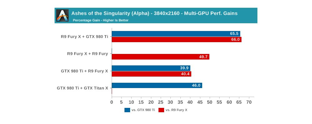 Anandtech GPUmixing 2