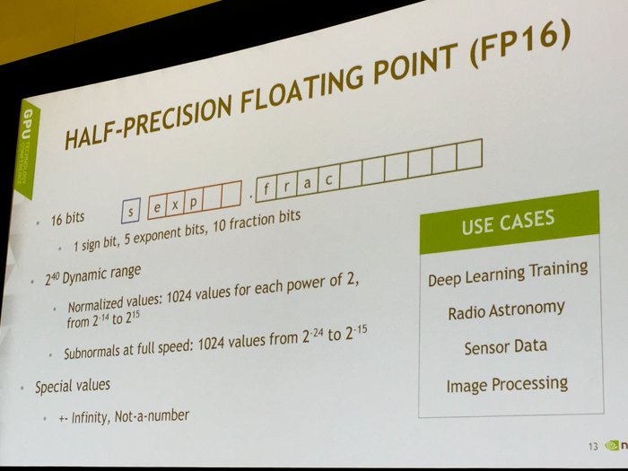 half precision floating point fp16