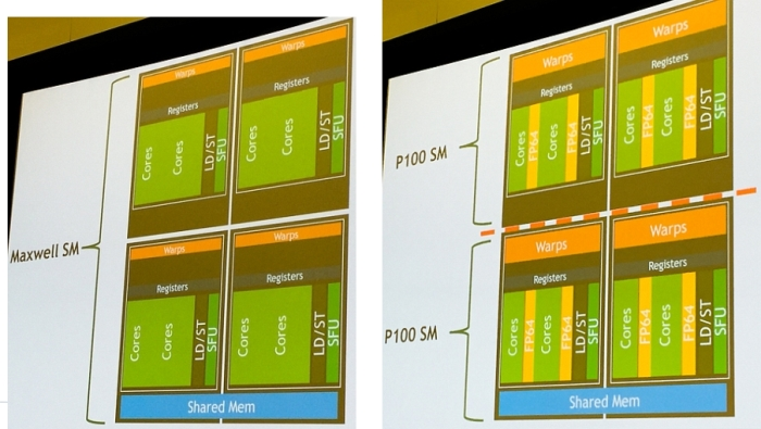 nvidia maxwell vs pascal multiprocessors