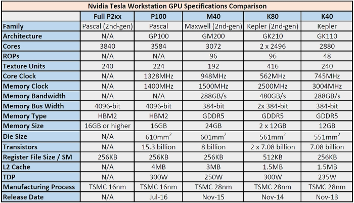 nvidia tesla workstation gpu 2016 comparison 700px