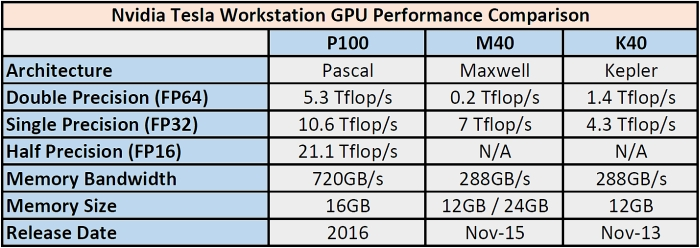 nvidia tesla workstation gpu performance chart 700px
