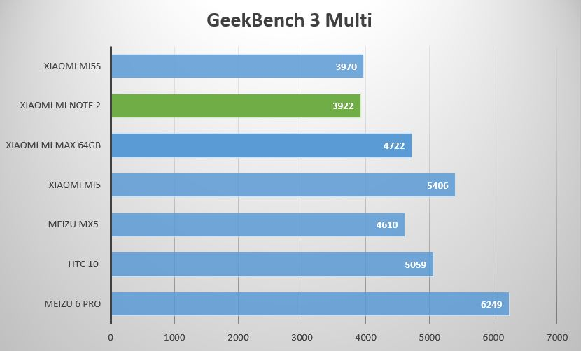 geekbench 3 multi