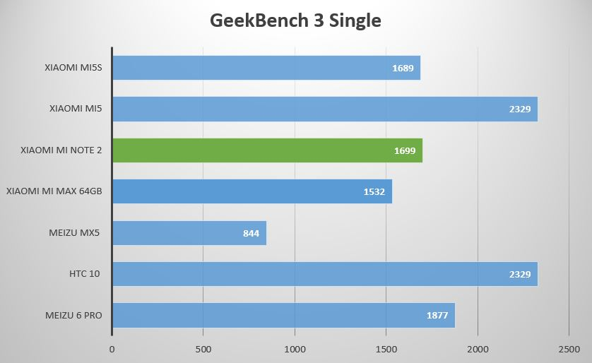 geekbench 3 single