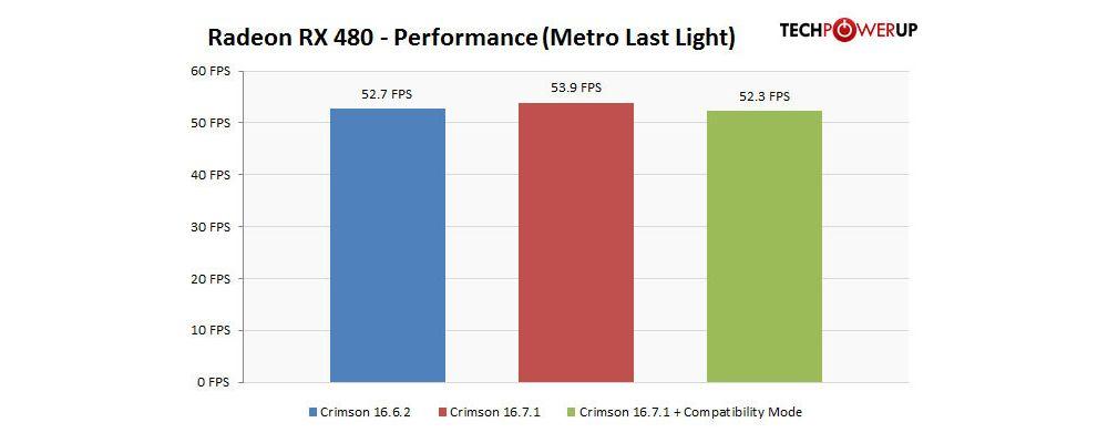 AMD Radeon RX 480 driver fix works like a charm