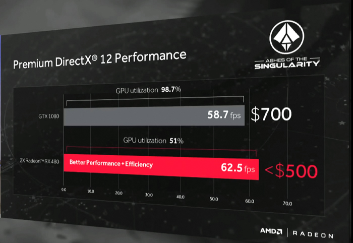 amd premium directx 12 performance slide