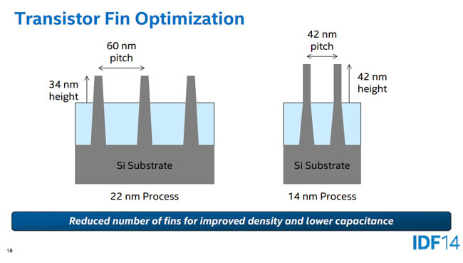 intel broadwell transistor fin optimization