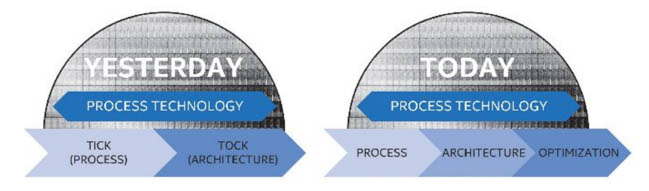 intel process architecture optimization development model